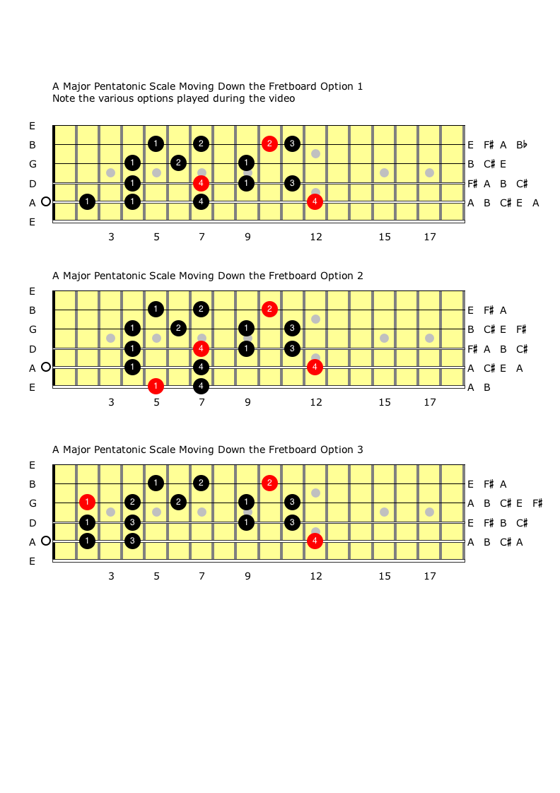 Connecting THe A Major Pentatonic Scale Part Three.png