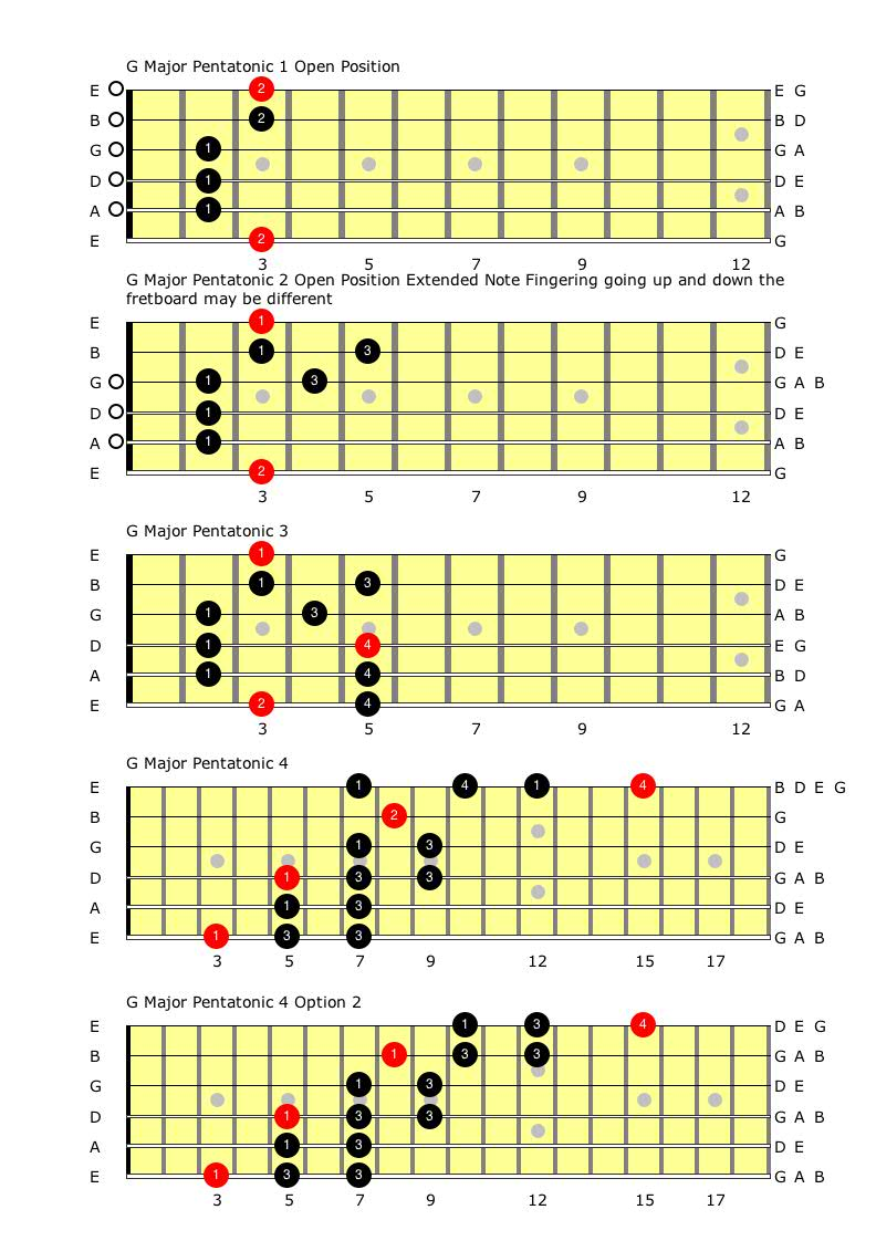 G MAjor Pentatonic Connected Scales.jpg