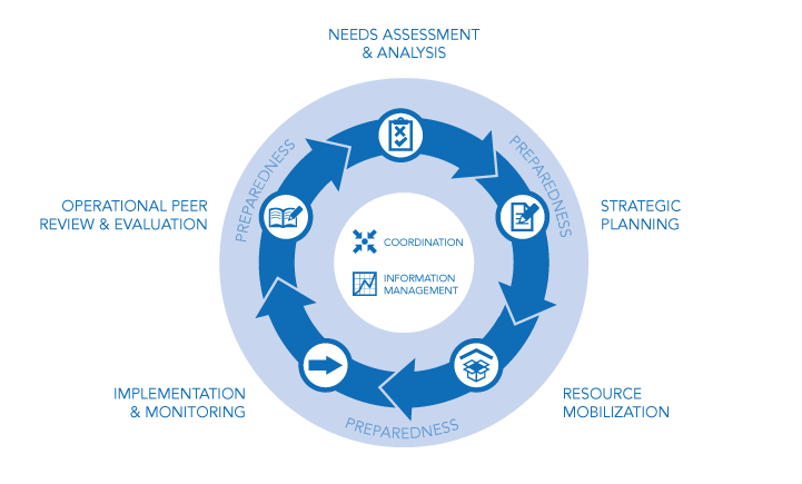 Humanitarian Program Cycle (HPC)