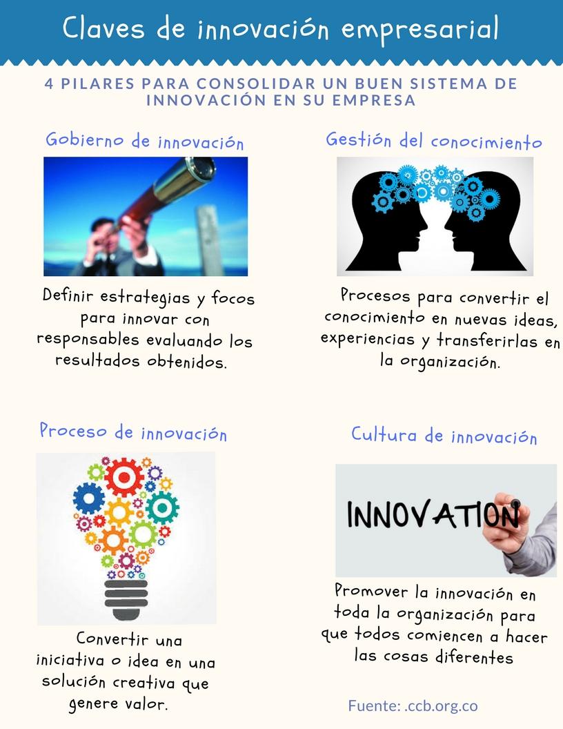 Claves de innovación empresarial.jpg