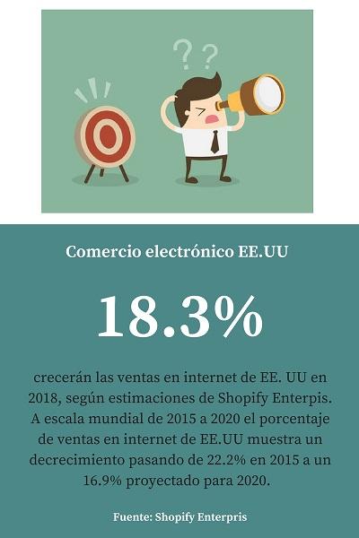 Dato curioso ventas internet EE.UU (1).jpg