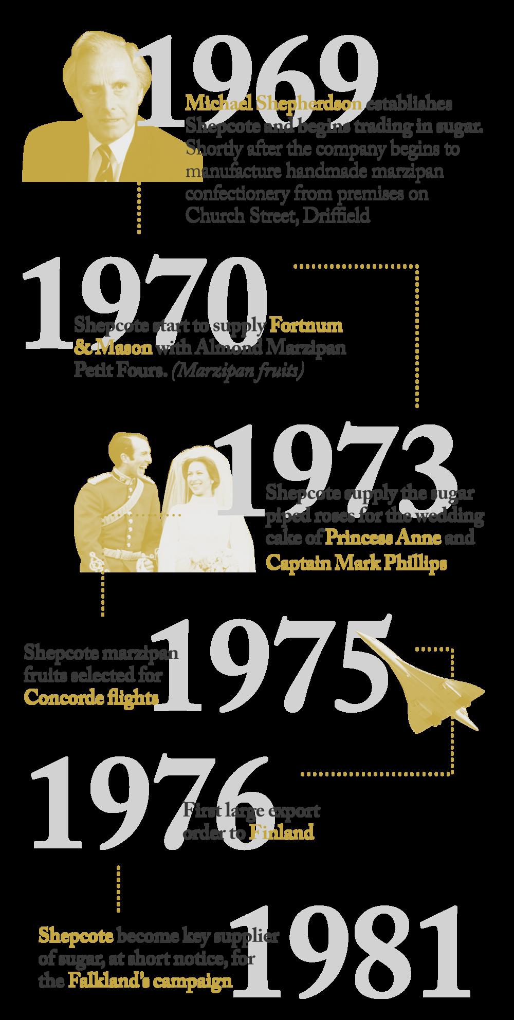 Shepcote History Timeline