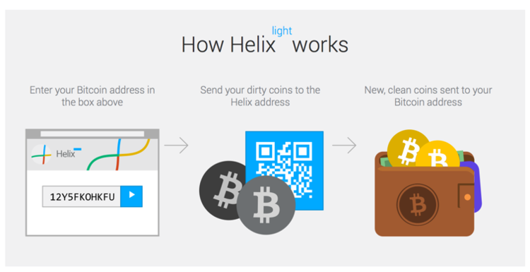 Helix, a bitcoin tumbling third party service.