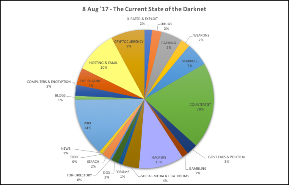 A breakdown of the content found in our darknet database by category over time.