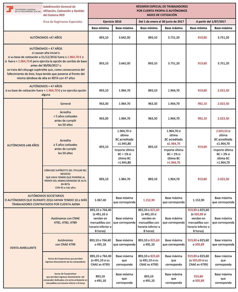 Cuadro-Bases-de-Cotización-RETA-2017.png