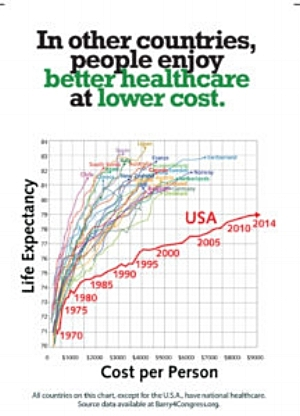 Image from Barry4Congress.org Have your health care prices gone up recently?