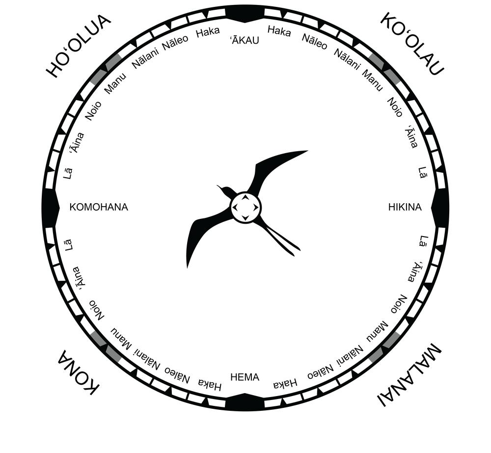 Hawaiian Star Compass Diagram