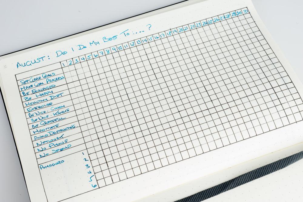 Leuchtturm1917 Bullet-Journal Activity Tracking Log Layout