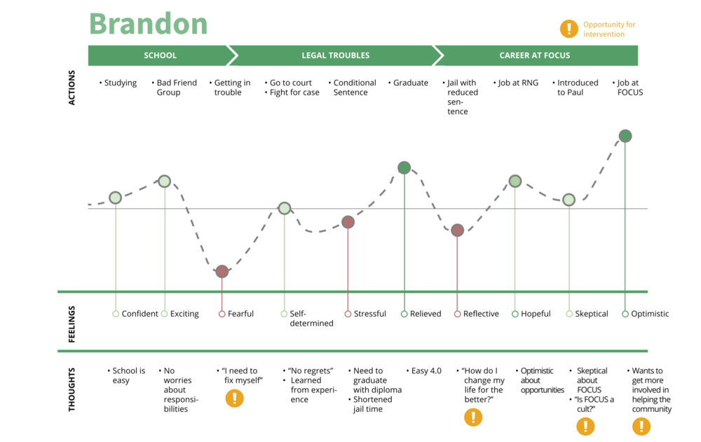 User Journey: Brandon
