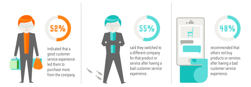 Source: The Good, The bad and The Ugly: The Impact of Customer Service