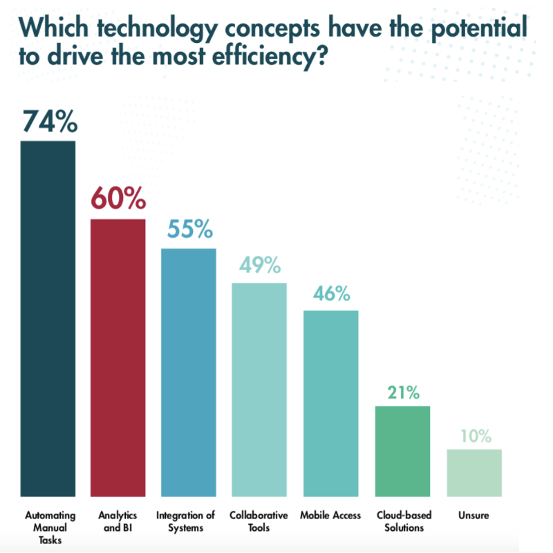 Source: 2017 Aderant Business of Law and Legal Technology Survey (Respondents were presented by solutions and were asked to choose their top three)