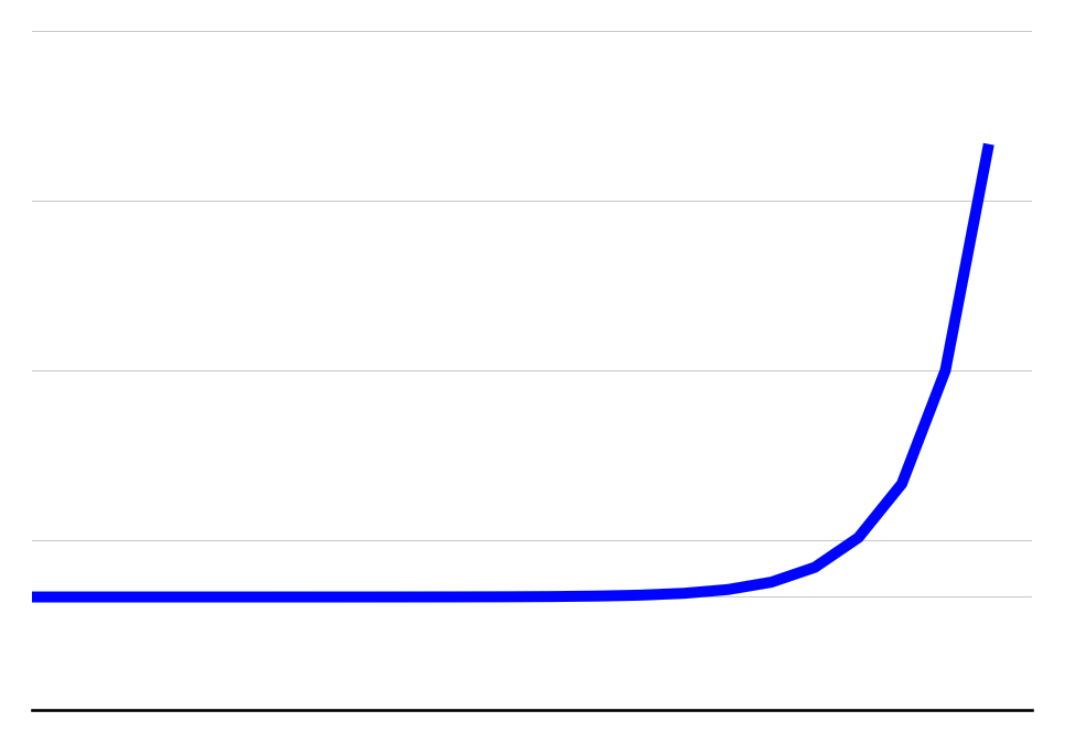Pictured: a graph of everything right now