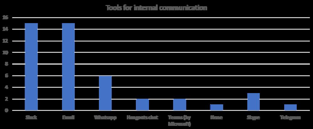 internal communication.png