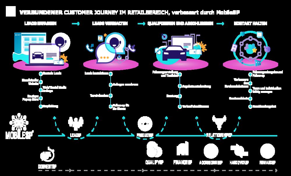Verbundener Customer Journey im Retailbereich, verbessert durch MobileSP