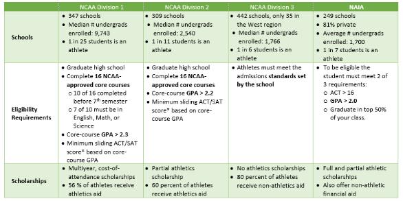 NCAAvsNAIA Summary.png