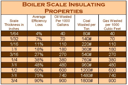 Boiler Scale Insulating Properties.jpg