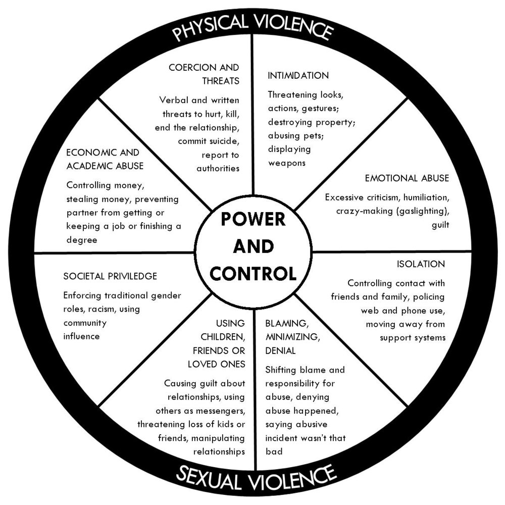 Sex and control in abusive relationships