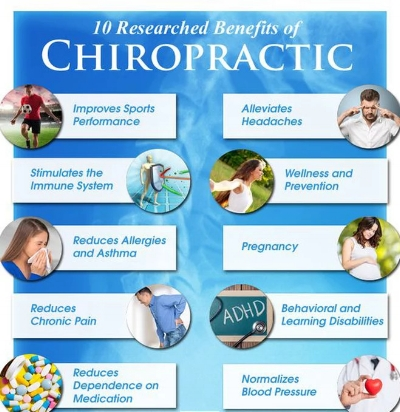Researched benefits of chiropractic
