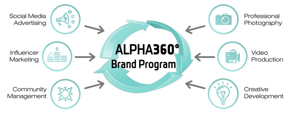 Kampagn-LA-ALPHA360-Brand-Program_integrated-marketing_management_services.jpg