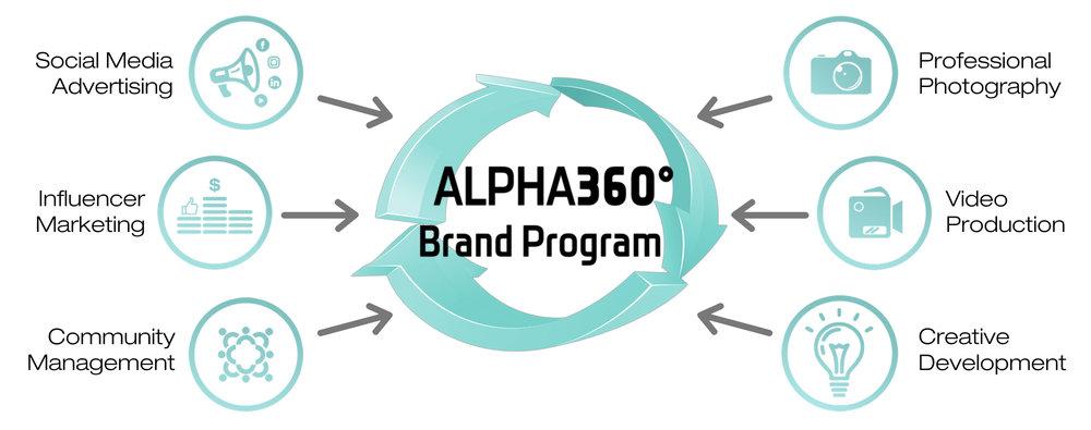 Kampagn-LA-ALPHA360-Brand-Program_integrated-marketing_management_services.jpg