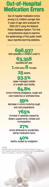 Med Errors Infographic PN SS2015.png