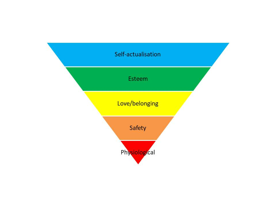 Today's view of Maslow's Hierarchy, reflecting the needs of affluent Western cultures.