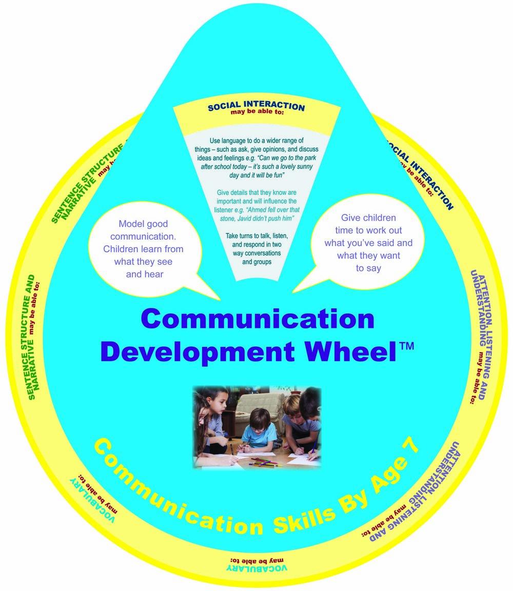 Communication Skills by age 7.jpg