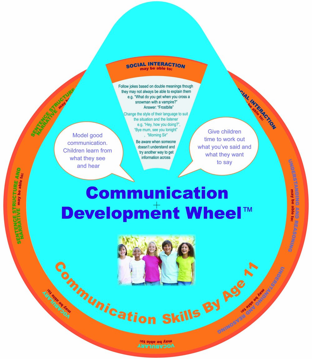 Communication skills by age 11.jpg