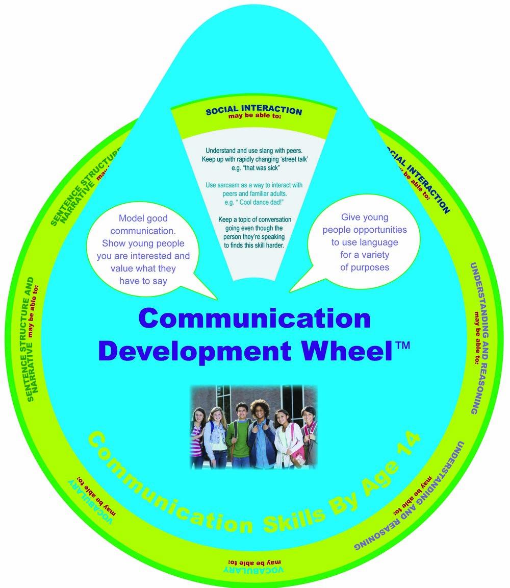 Communication skills by age 14.jpg