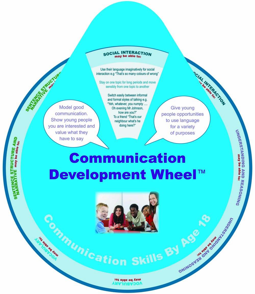 Communication skills by age 18.jpg