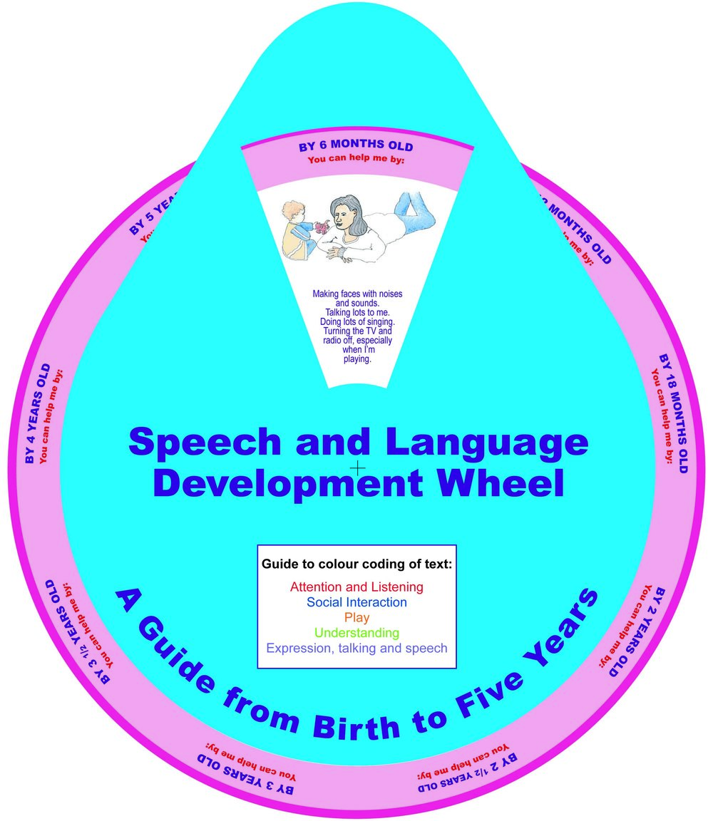 Speech & Langauge Wheel.jpg