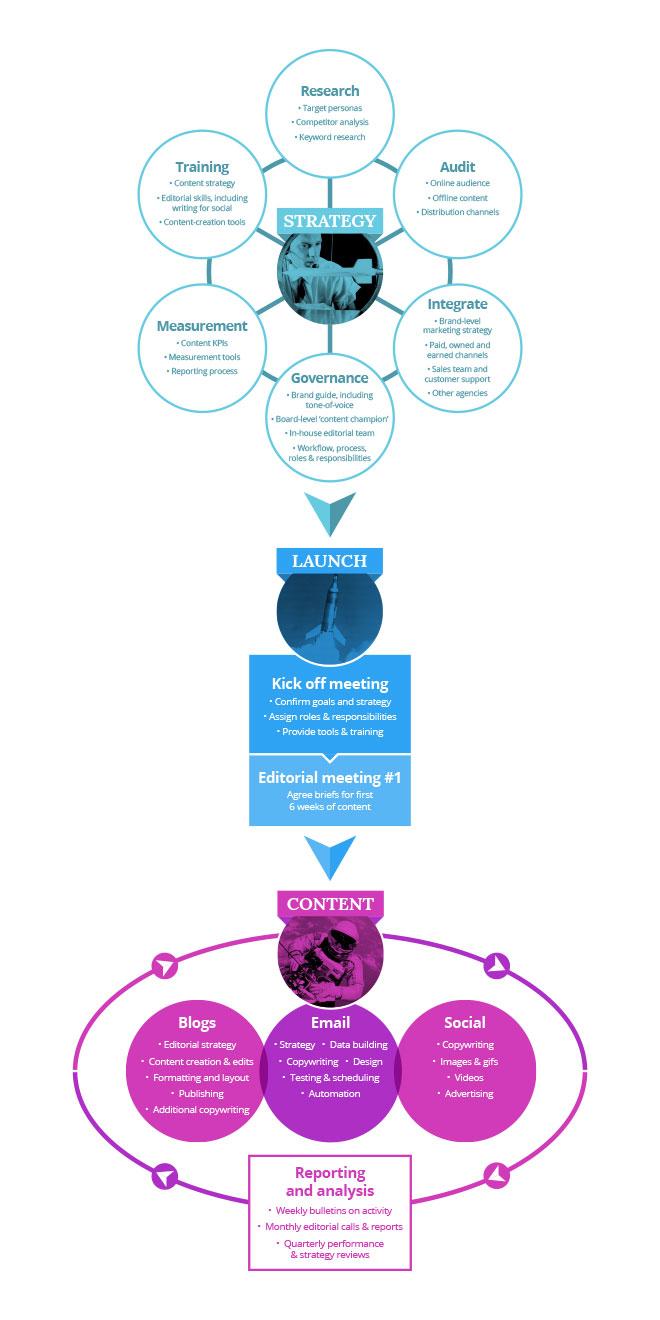'Future Content Way' process diagram