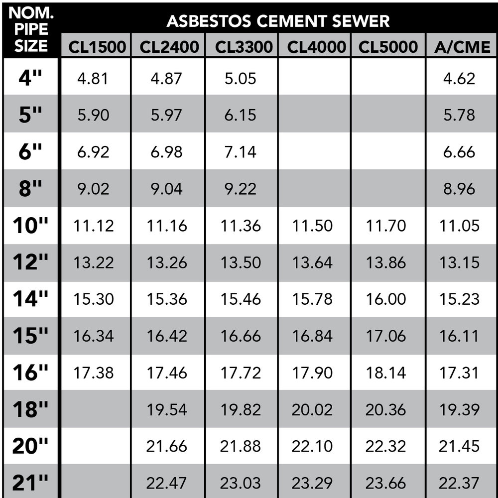 SEWER PIPE OD CHART -