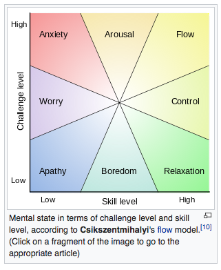 Mental states in terms of challenge level and skill level... -