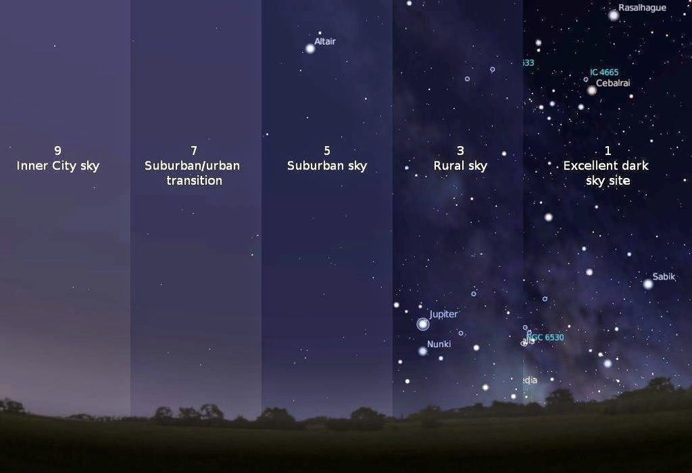 The Bortle Scale of night sky visibility