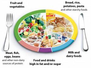 balanced-diet-300x224.jpg