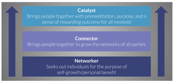Networker Evolution.png
