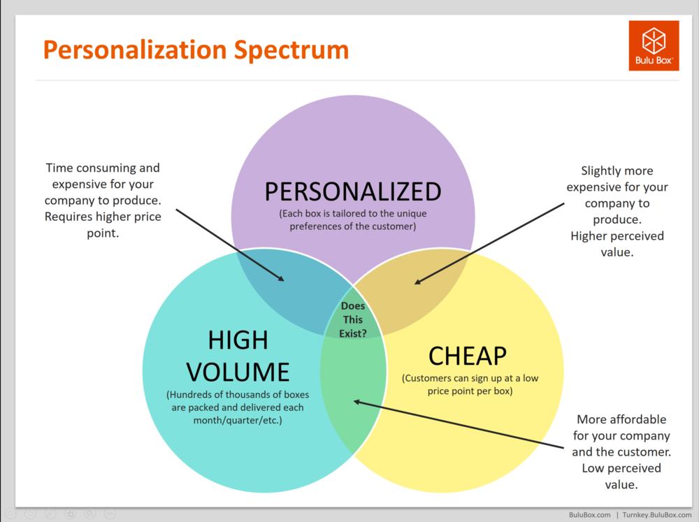 bulu-box-paul-jarrett-personalization-subscription-box