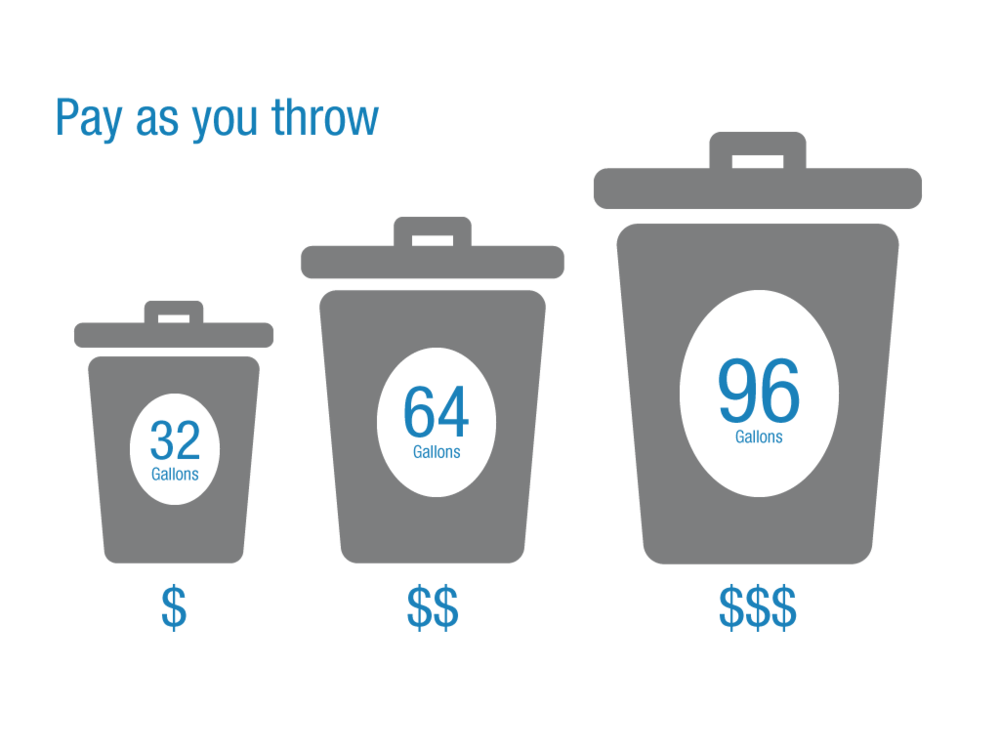 Volumetric pricing - the smaller your trash cart, the less you pay