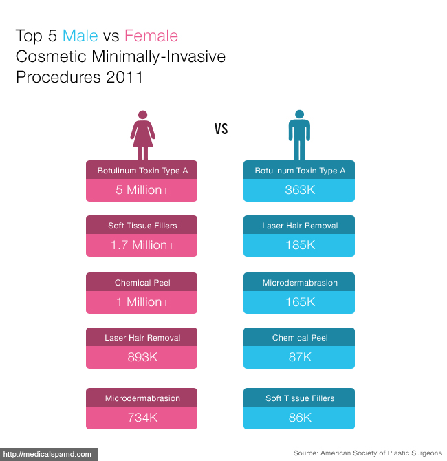 Top 5 Male vs Female Non-invasive Medical Spa Treatments