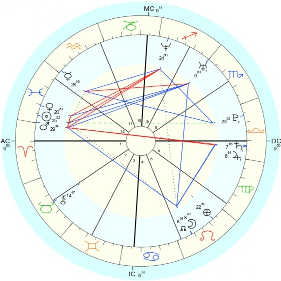 Crystalign Experience Life Astrology Crystal Chart