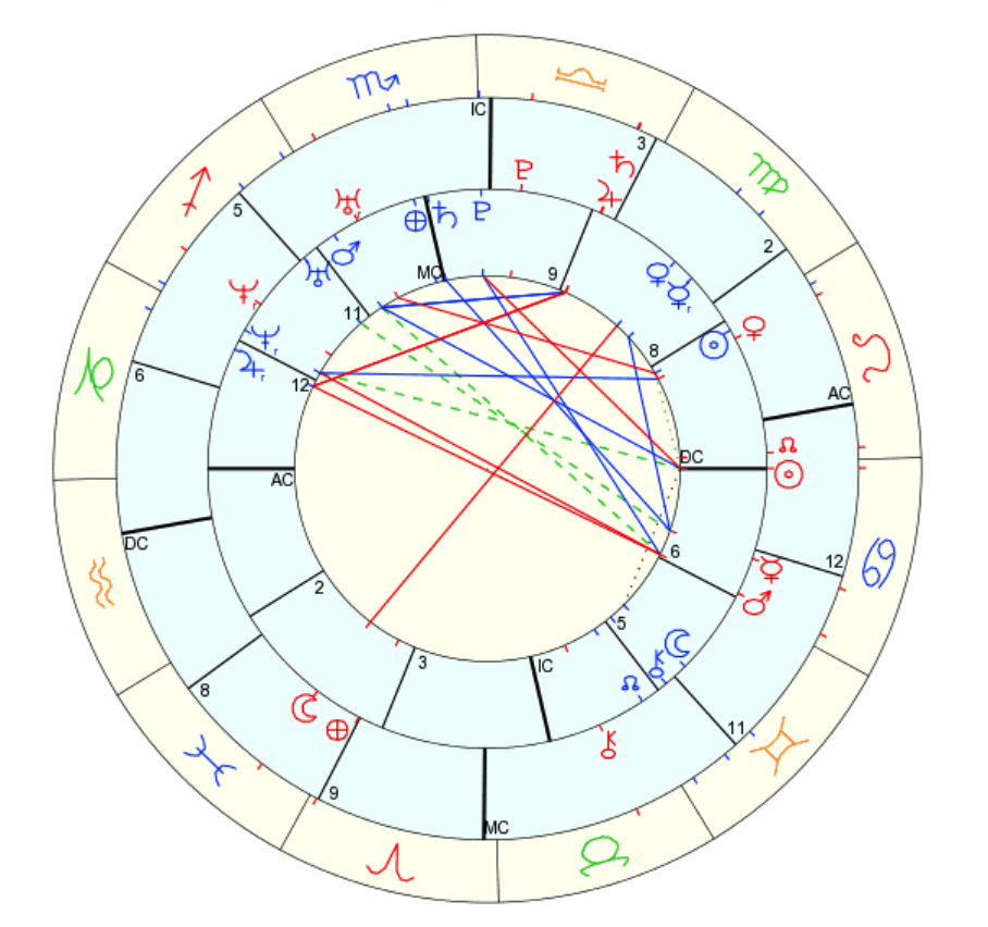 Life Astrology Crystalign Experience