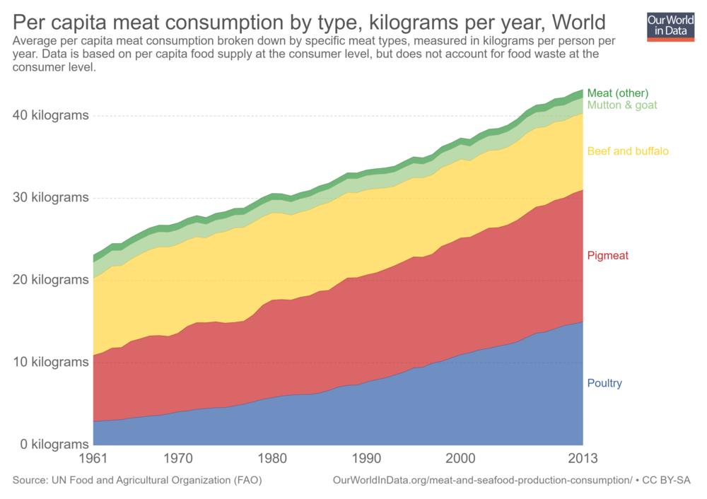 per-capita-meat-consumption-by-type-kilograms-per-year.png