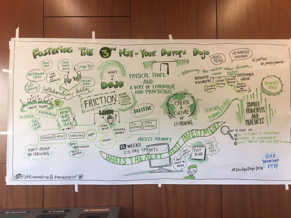 Visual drawing of session at DevOps Days Dallas