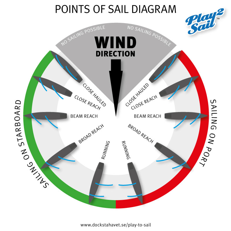 The diagram above shows the basic  POINTS OF SAIL  for different boat directions relative to the wind (blowing from the top of the diagram).