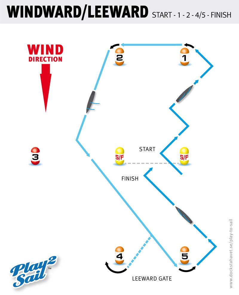 Play to sail - The windward/leeward course