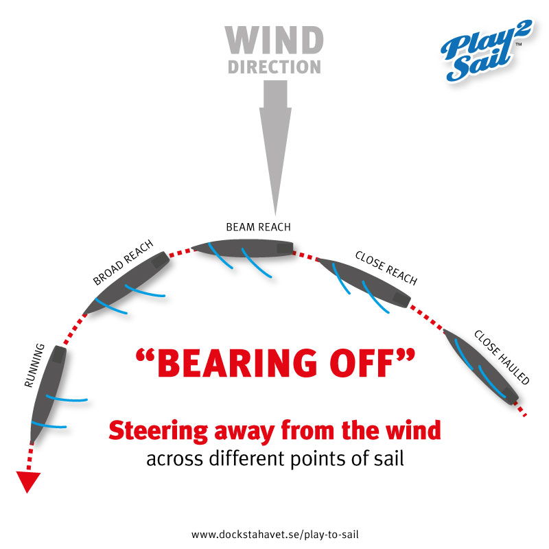 "Steering a sailbot ""bearing off"" across differnt point of sails"