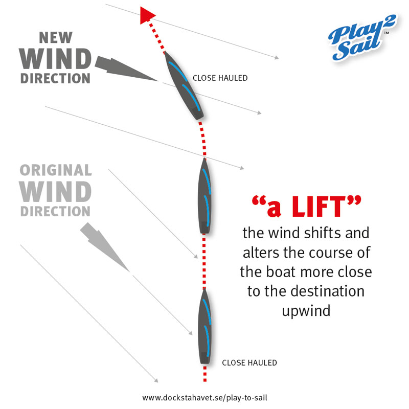 "In a ""lift"", the wind shifts and alters the course of the sailboat more close to the destination straight upwind."
