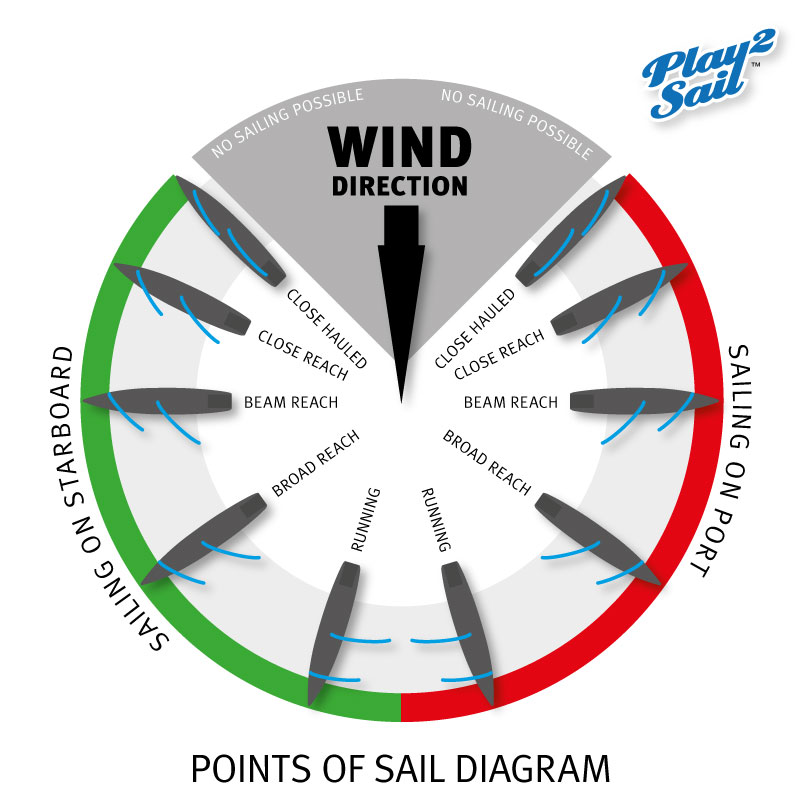 Sailing terms: point of sail