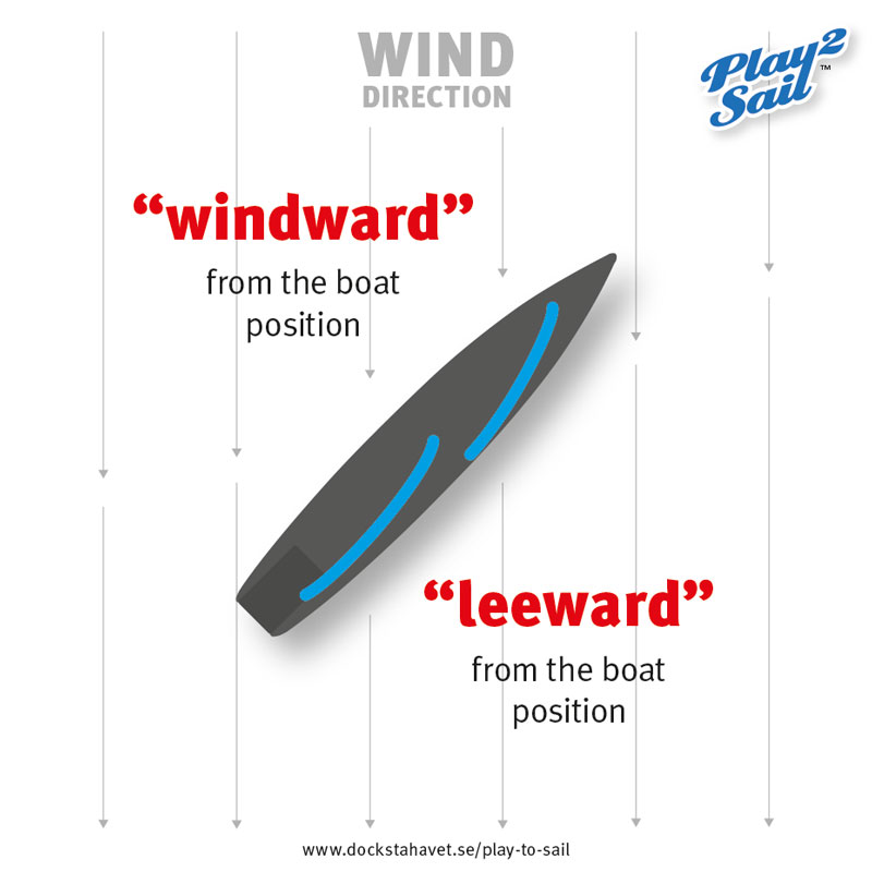 Sailing terms: windward and leeward
